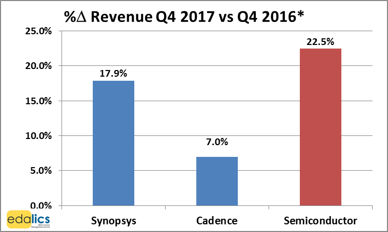 Strong semiconductor & EDA revenue growth continues in Q4